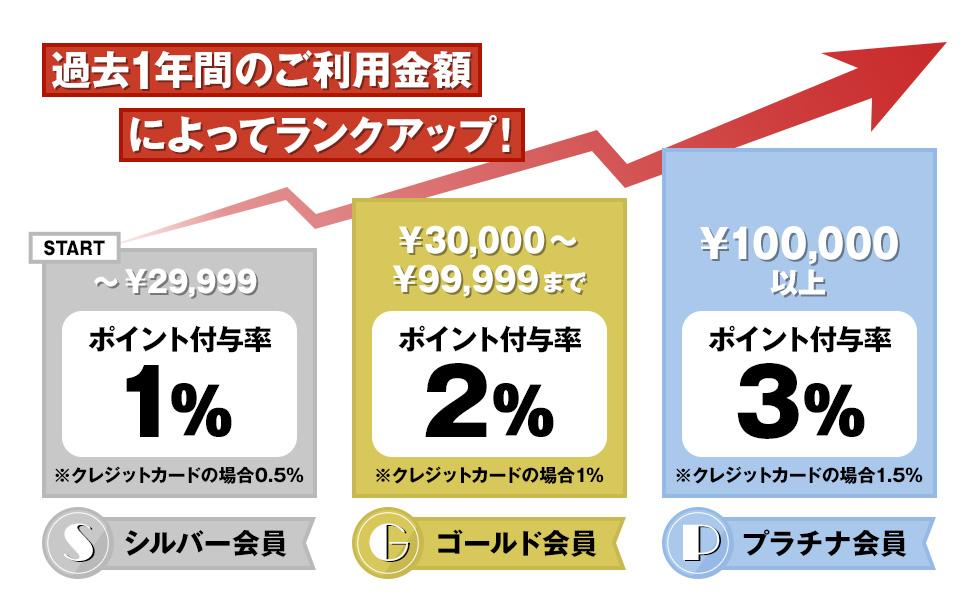\新サービス/【ジー・コスパ ポイント】会員ランクアップ